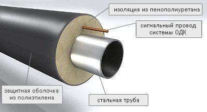 Трубы стальные в ППУ изоляции: практично и экологично